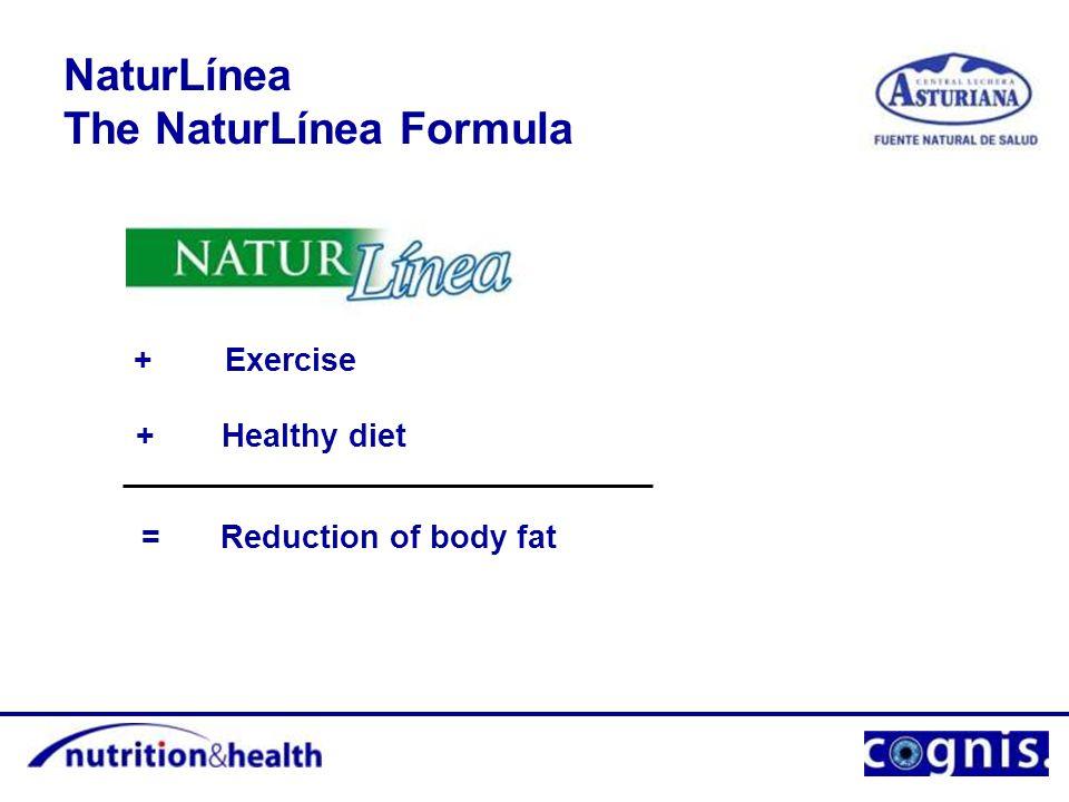 NaturLínea The NaturLínea Formula + Exercise Healthy diet+ Reduction of body fat=