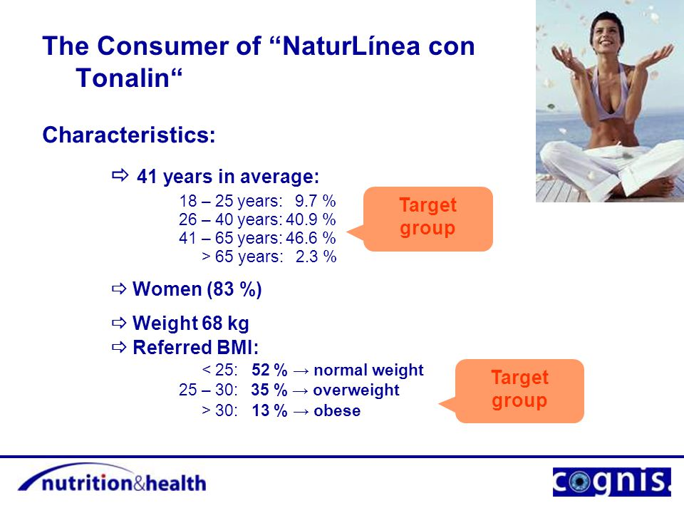 The Consumer of NaturLínea con Tonalin Characteristics:  41 years in average: 18 – 25 years: 9.7 % 26 – 40 years: 40.9 % 41 – 65 years: 46.6 % > 65 years: 2.3 %  Women (83 %)  Weight 68 kg  Referred BMI: < 25: 52 % → normal weight 25 – 30: 35 % → overweight > 30: 13 % → obese Target group