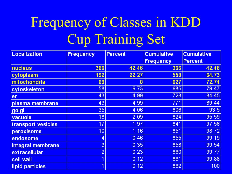 Frequency of Classes in KDD Cup Training Set