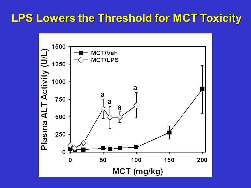 LPS Lowers the Threshold for MCT Toxicity