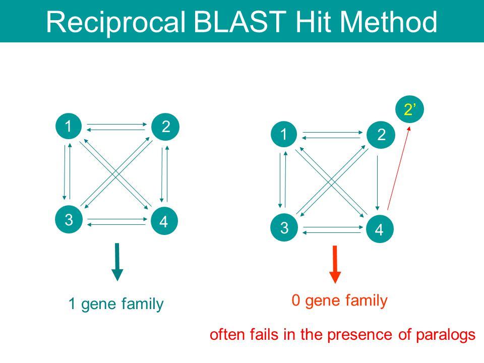 1 2 3 4 1 2 3 4 2' often fails in the presence of paralogs 1 gene family Reciprocal BLAST Hit Method 0 gene family