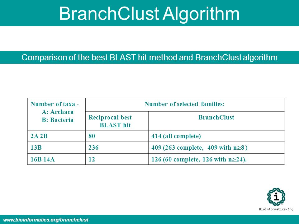 BranchClust Algorithm Comparison of the best BLAST hit method and BranchClust algorithm Number of taxa - A: Archaea B: Bacteria Number of selected families: Reciprocal best BLAST hit BranchClust 2A 2B80414 (all complete) 13B236 409 (263 complete, 409 with n  8 ) 16B 14A12 126 (60 complete, 126 with n  24).