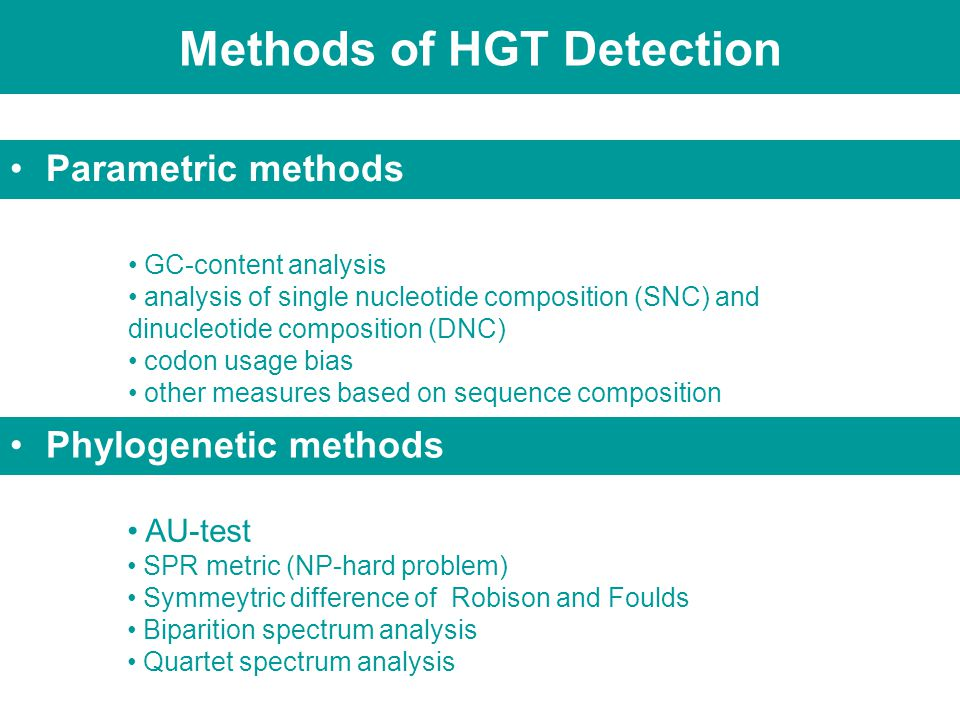 Methods of HGT Detection Parametric methods GC-content analysis analysis of single nucleotide composition (SNC) and dinucleotide composition (DNC) codon usage bias other measures based on sequence composition AU-test SPR metric (NP-hard problem) Symmeytric difference of Robison and Foulds Biparition spectrum analysis Quartet spectrum analysis Phylogenetic methods