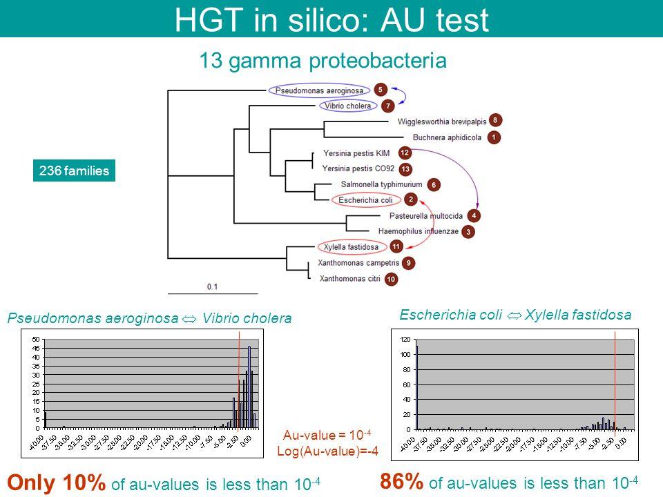 HGT in silico: AU test 236 families Escherichia coli  Xylella fastidosa Pseudomonas aeroginosa  Vibrio cholera 13 gamma proteobacteria Au-value = 10 -4 Log(Au-value)=-4 Only 10% of au-values is less than 10 -4 86% of au-values is less than 10 -4