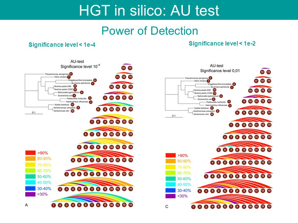 HGT in silico: AU test Power of Detection Significance level < 1e-4 Significance level < 1e-2