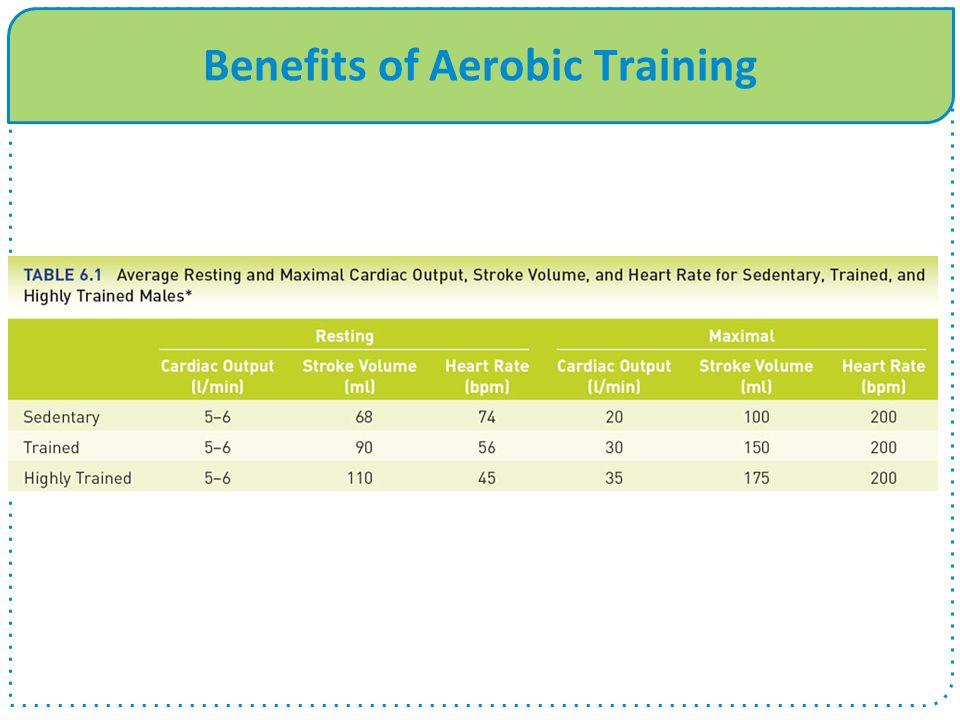 Benefits of Aerobic Training