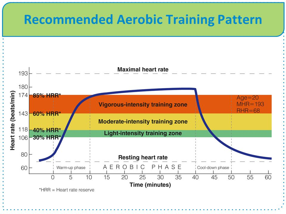 Recommended Aerobic Training Pattern Insert figure 6.6 from page 209 here