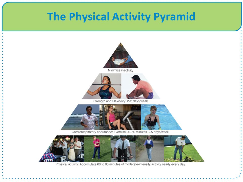 The Physical Activity Pyramid