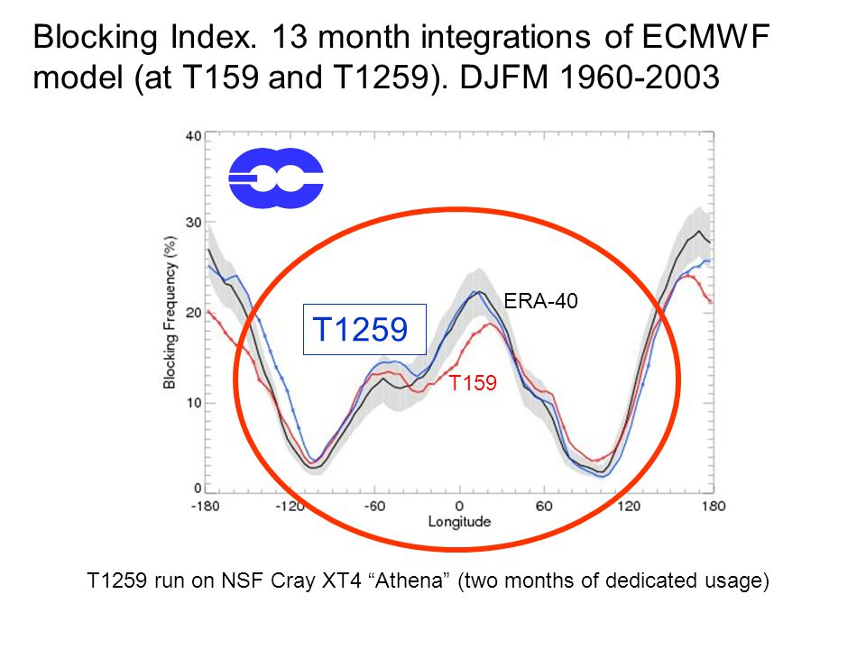 Blocking Index. 13 month integrations of ECMWF model (at T159 and T1259).