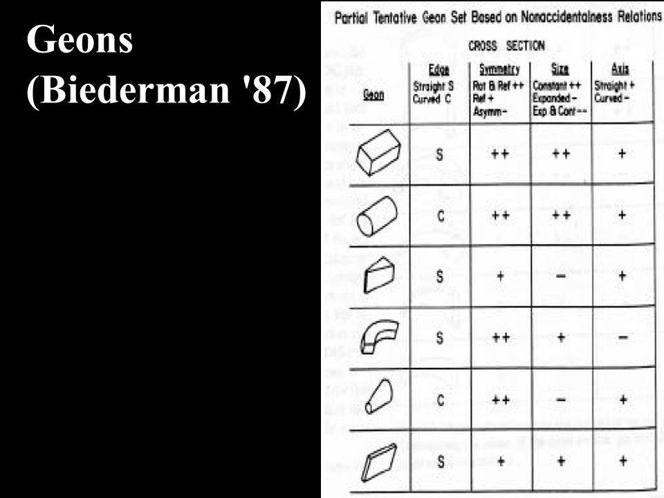 Geons (Biederman 87)