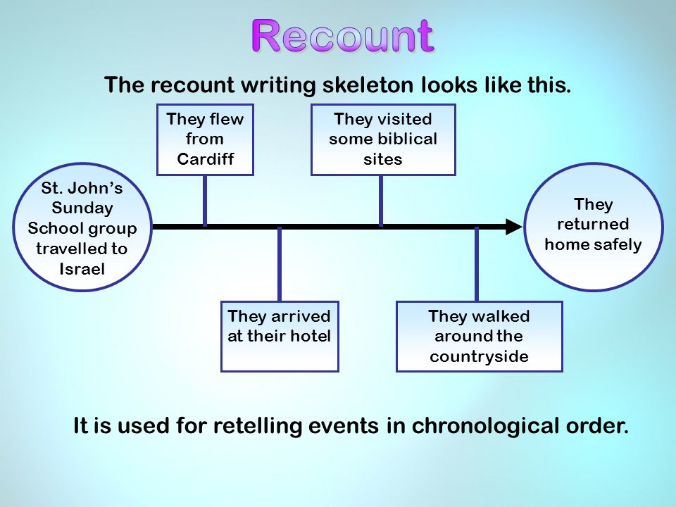 The recount writing skeleton looks like this. They flew from Cardiff They arrived at their hotel They visited some biblical sites They walked around t