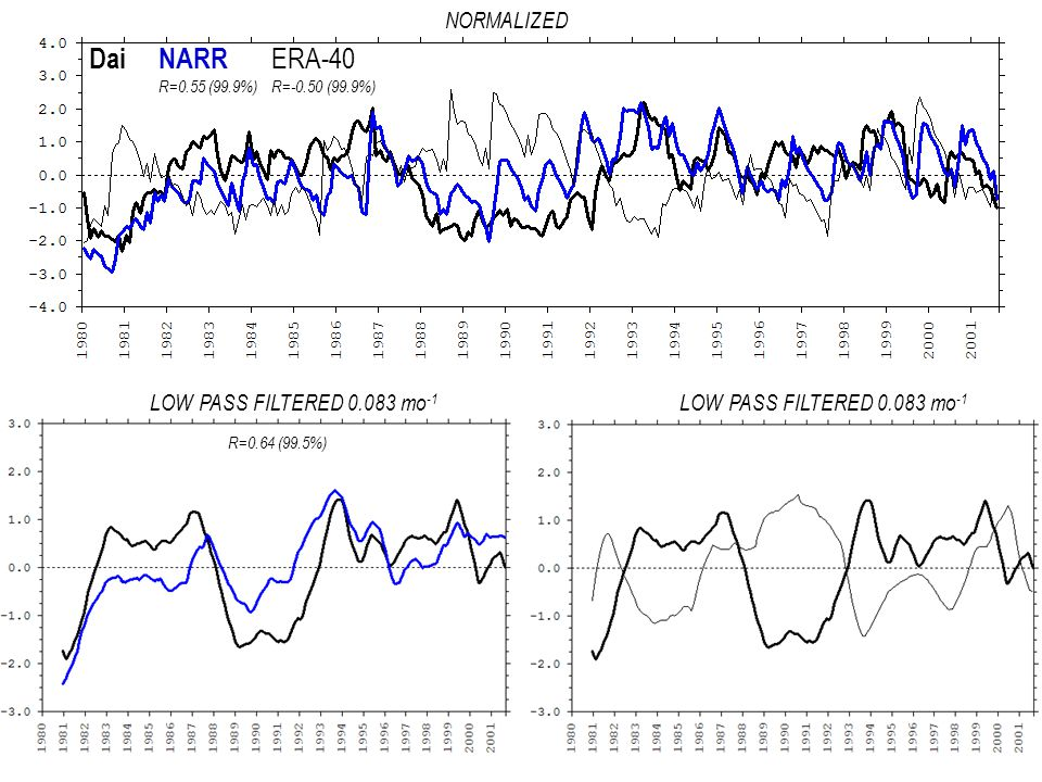 NARR ERA-40 Dai LOW PASS FILTERED 0.083 mo -1 R=0.55 (99.9%)R=-0.50 (99.9%) R=0.64 (99.5%) NORMALIZED
