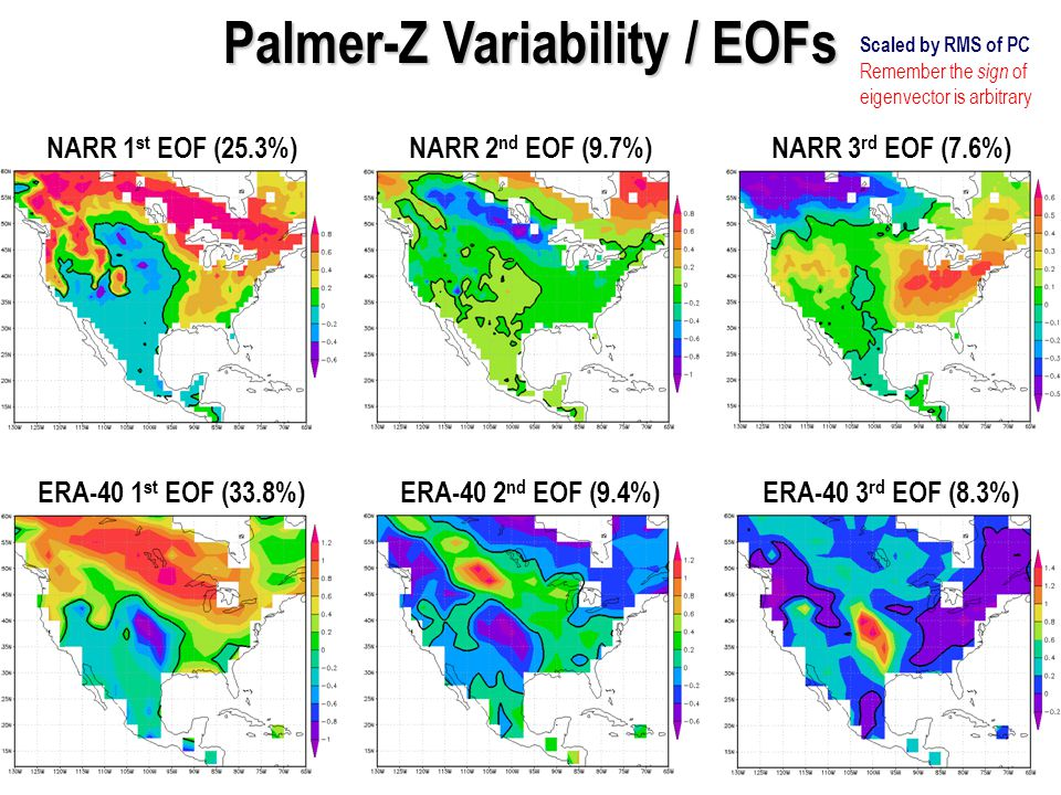 Palmer-Z Variability / EOFs NARR 1 st EOF (25.3%) ERA-40 1 st EOF (33.8%) NARR 2 nd EOF (9.7%) ERA-40 2 nd EOF (9.4%) NARR 3 rd EOF (7.6%) ERA-40 3 rd EOF (8.3%) Scaled by RMS of PC Remember the sign of eigenvector is arbitrary