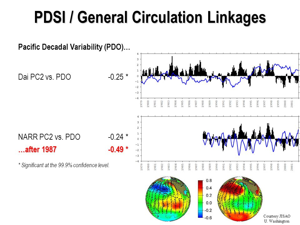 PDSI / General Circulation Linkages Pacific Decadal Variability (PDO)… Dai PC2 vs.