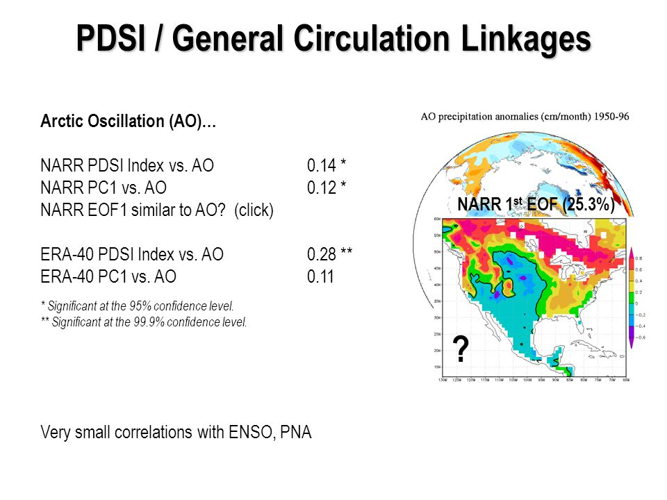 PDSI / General Circulation Linkages Arctic Oscillation (AO)… NARR PDSI Index vs.