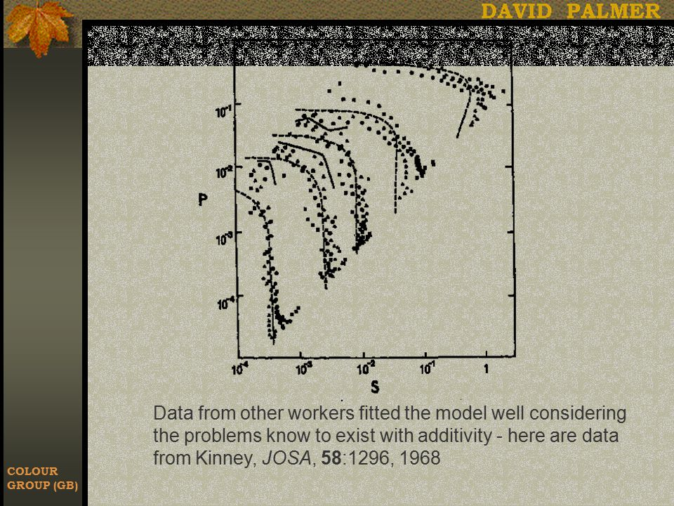 COLOUR GROUP (GB) Data from other workers fitted the model well considering the problems know to exist with additivity - here are data from Kinney, JOSA, 58:1296, 1968