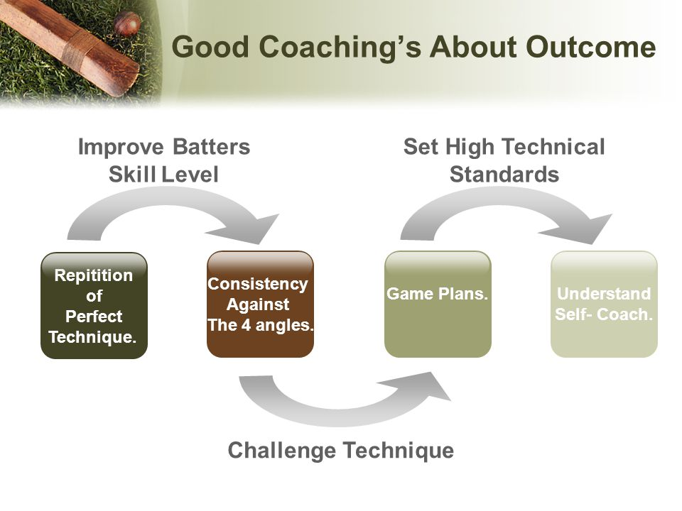 Challenge the player Give feedback Set clear guidelines Encourage the player 1-2-1 Sessions Improving a Batter's Skill