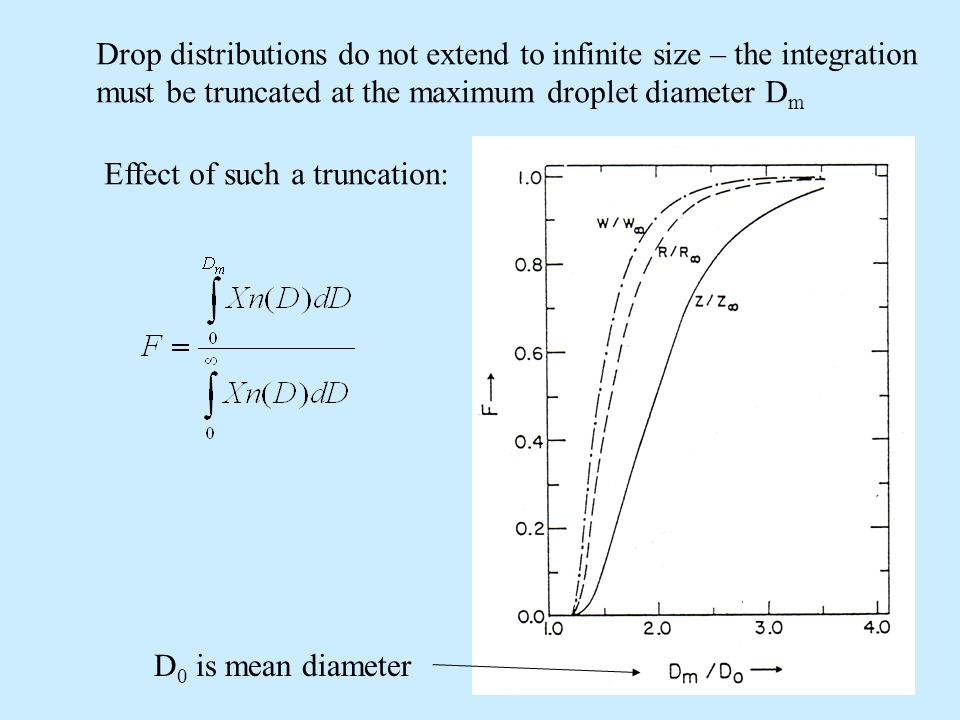 Drop distributions do not extend to infinite size – the integration must be truncated at the maximum droplet diameter D m Effect of such a truncation: