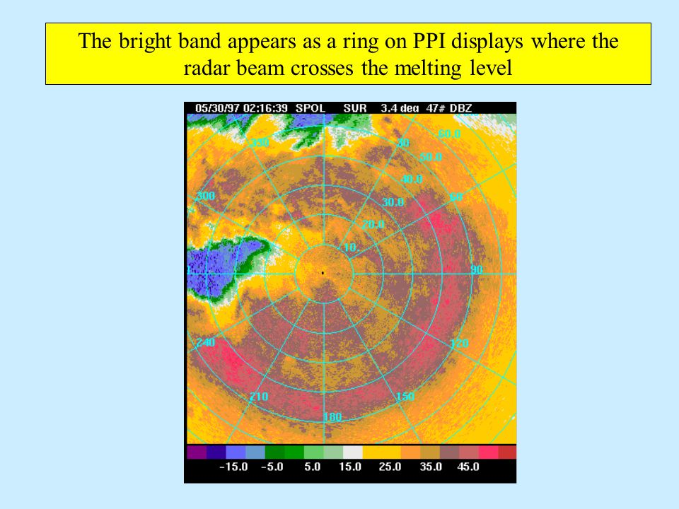 The bright band appears as a ring on PPI displays where the radar beam crosses the melting level