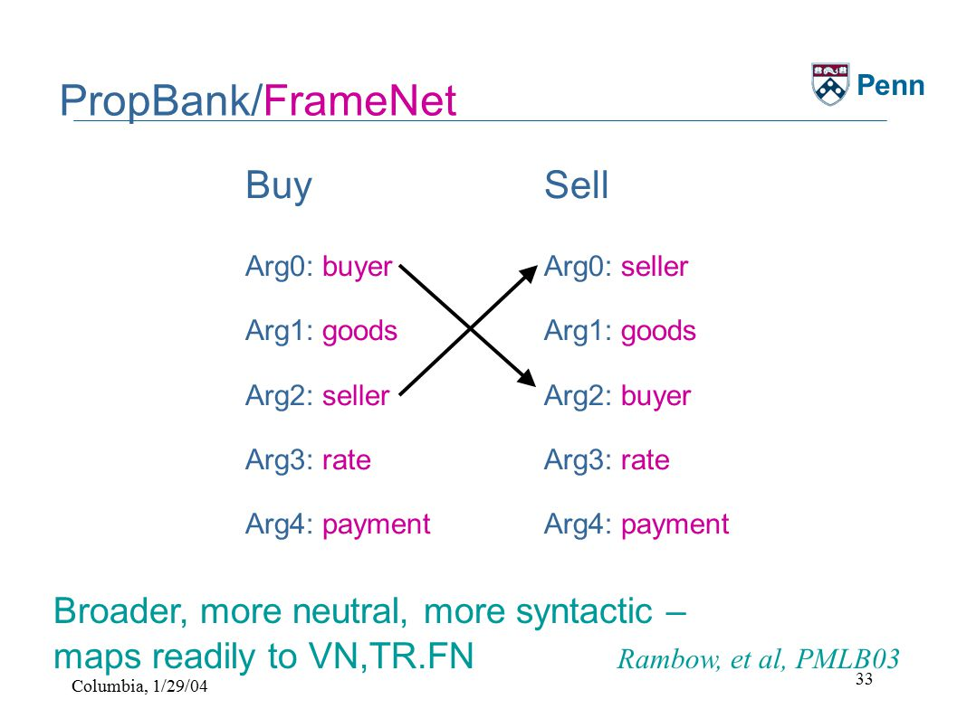 Columbia, 1/29/04 33 Penn PropBank/FrameNet Buy Arg0: buyer Arg1: goods Arg2: seller Arg3: rate Arg4: payment Sell Arg0: seller Arg1: goods Arg2: buyer Arg3: rate Arg4: payment Broader, more neutral, more syntactic – maps readily to VN,TR.FN Rambow, et al, PMLB03