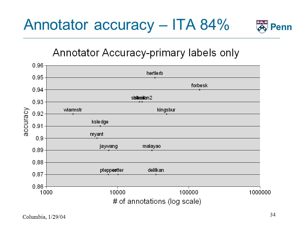 Columbia, 1/29/04 34 Penn Annotator accuracy – ITA 84%