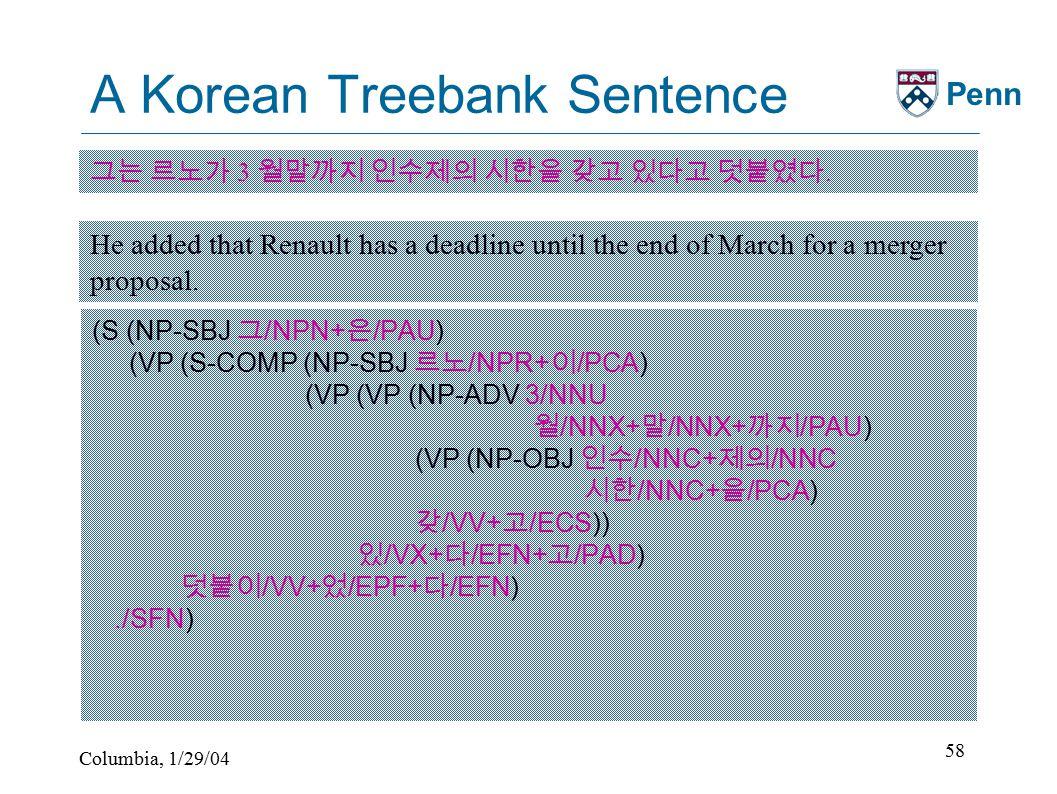 Columbia, 1/29/04 58 Penn A Korean Treebank Sentence (S (NP-SBJ 그 /NPN+ 은 /PAU) (VP (S-COMP (NP-SBJ 르노 /NPR+ 이 /PCA) (VP (VP (NP-ADV 3/NNU 월 /NNX+ 말 /NNX+ 까지 /PAU) (VP (NP-OBJ 인수 /NNC+ 제의 /NNC 시한 /NNC+ 을 /PCA) 갖 /VV+ 고 /ECS)) 있 /VX+ 다 /EFN+ 고 /PAD) 덧붙이 /VV+ 었 /EPF+ 다 /EFN)./SFN) 그는 르노가 3 월말까지 인수제의 시한을 갖고 있다고 덧붙였다.