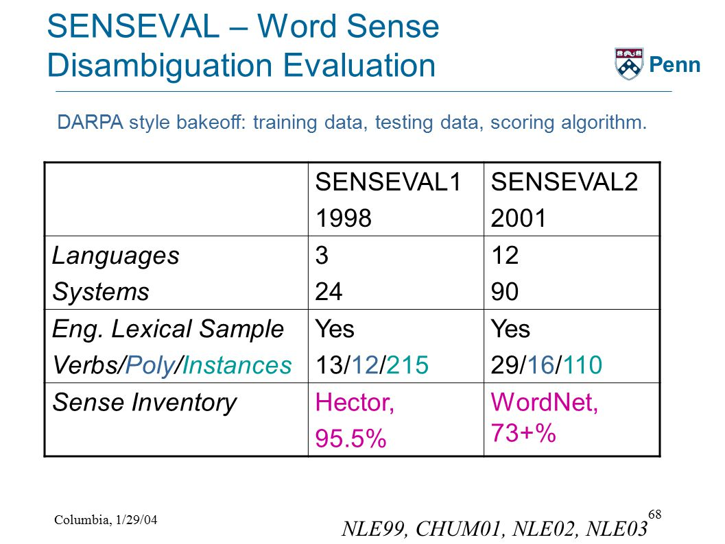 Columbia, 1/29/04 68 Penn SENSEVAL – Word Sense Disambiguation Evaluation SENSEVAL1 1998 SENSEVAL2 2001 Languages Systems 3 24 12 90 Eng.