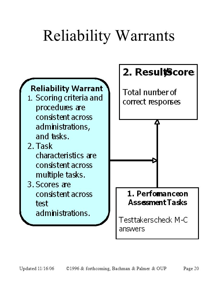 Updated 11/16/06©1996 & forthcoming, Bachman & Palmer & OUPPage 20 Reliability Warrants