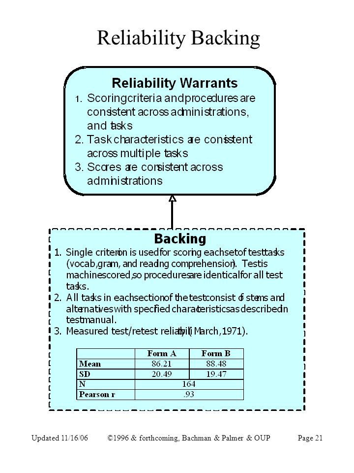 Updated 11/16/06©1996 & forthcoming, Bachman & Palmer & OUPPage 21 Reliability Backing