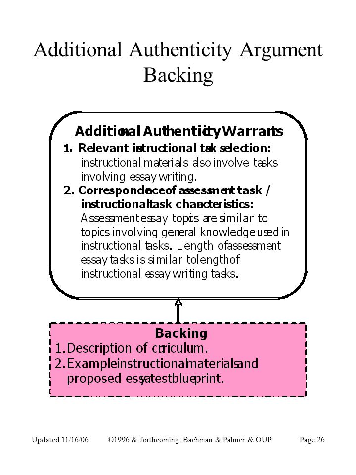 Updated 11/16/06©1996 & forthcoming, Bachman & Palmer & OUPPage 26 Additional Authenticity Argument Backing