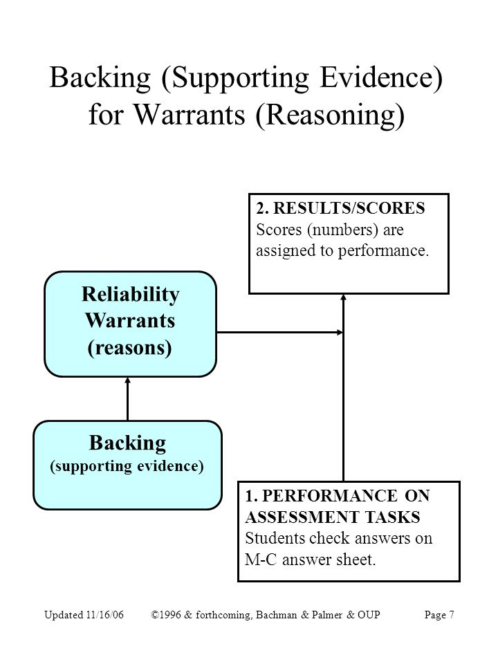 Updated 11/16/06©1996 & forthcoming, Bachman & Palmer & OUPPage 7 Backing (Supporting Evidence) for Warrants (Reasoning) 2.