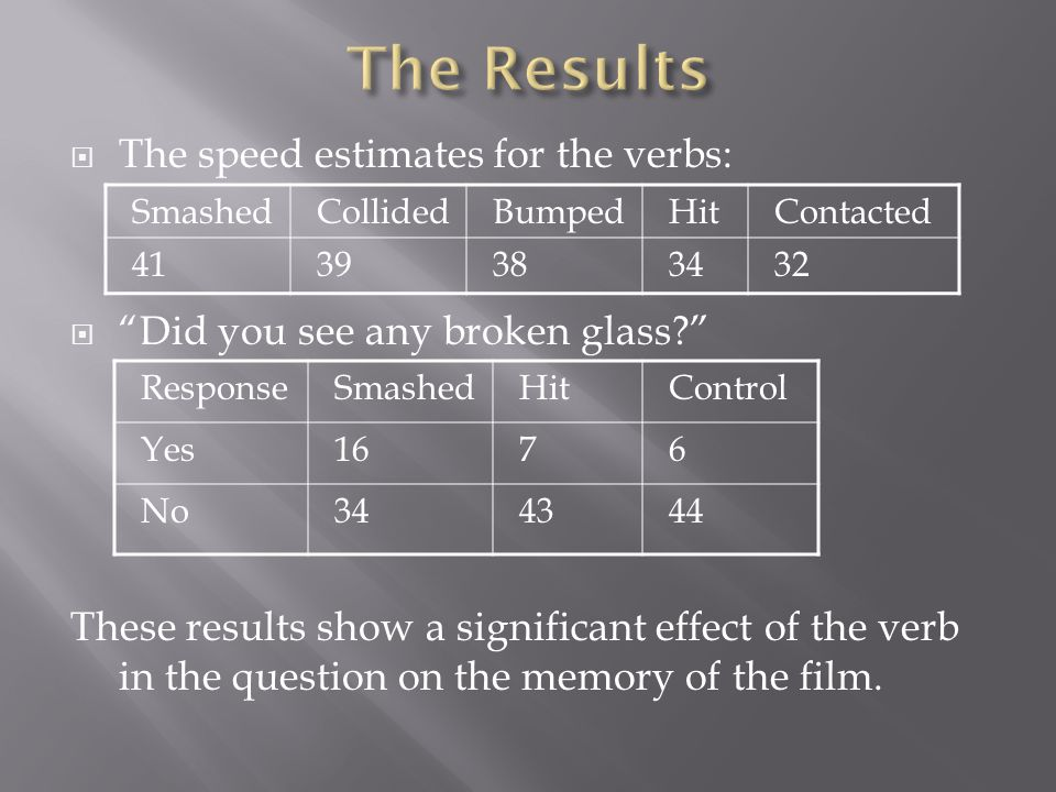  The speed estimates for the verbs:  Did you see any broken glass These results show a significant effect of the verb in the question on the memory of the film.