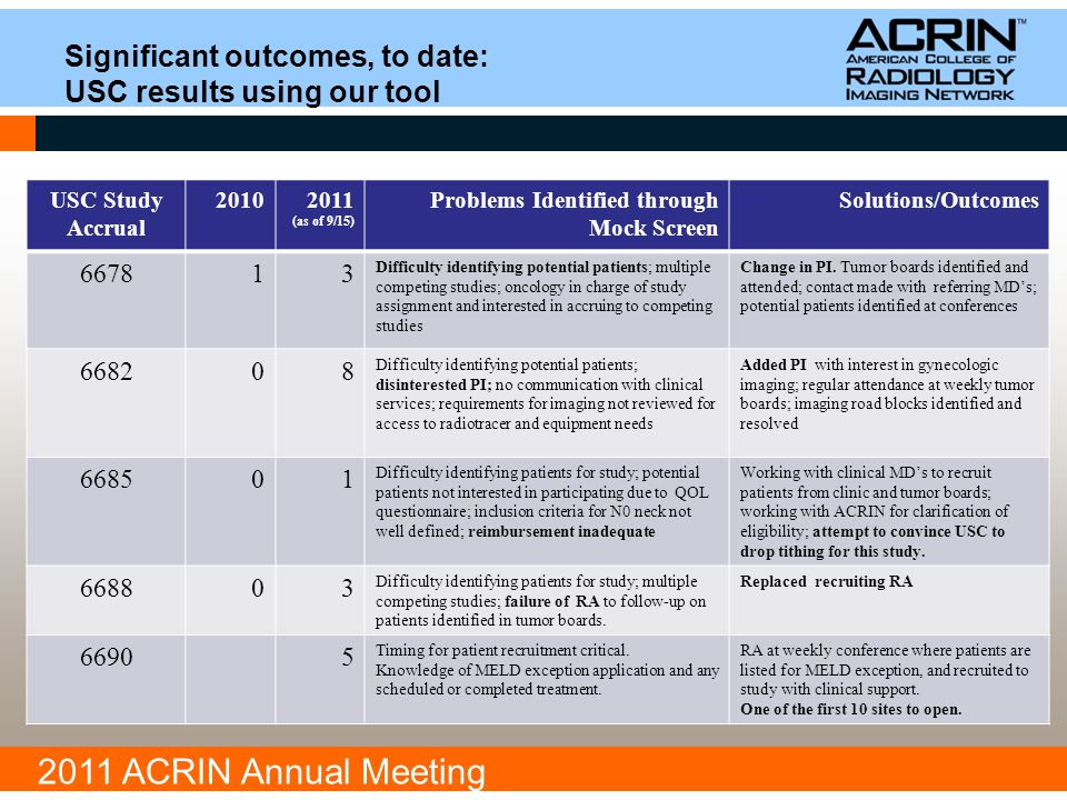 2011 ACRIN Annual Meeting Significant outcomes, to date: USC results using our tool USC Study Accrual 20102011 (as of 9/15) Problems Identified through Mock Screen Solutions/Outcomes 667813 Difficulty identifying potential patients; multiple competing studies; oncology in charge of study assignment and interested in accruing to competing studies Change in PI.
