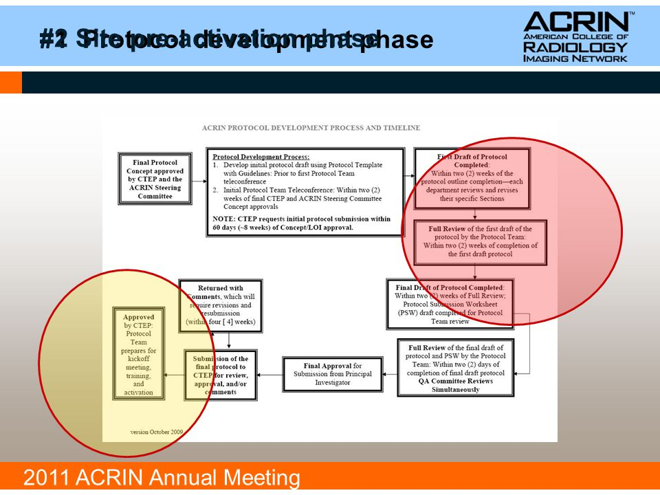 2011 ACRIN Annual Meeting #1 Protocol development phase Brief Study Summary –Schema –Study objectives and end points –Patient eligibility and enrollment –Associated therapy or tissue biomarker studies –Imaging and equipment requirements –Minimum imaging requirements –Timeline for required imaging –Information needed for the sites to evaluate recruitment potential –Clinical services involved –Study schedule –Reimbursement