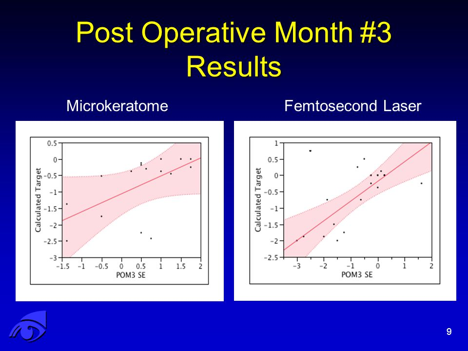 Post Operative Month #3 Results 9 MicrokeratomeFemtosecond Laser