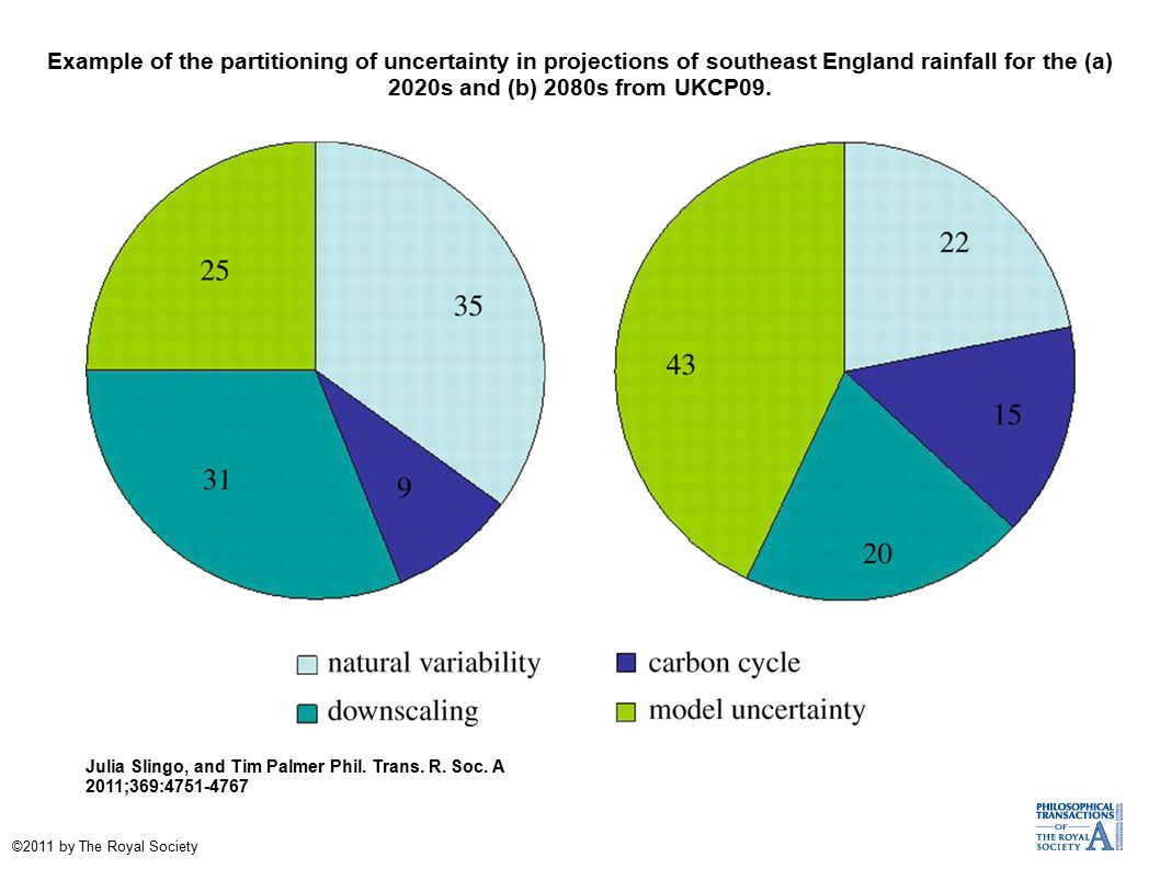 Example of the partitioning of uncertainty in projections of southeast England rainfall for the (a) 2020s and (b) 2080s from UKCP09.