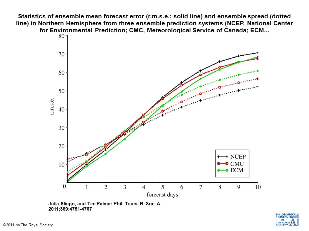 Statistics of ensemble mean forecast error (r.m.s.e.; solid line) and ensemble spread (dotted line) in Northern Hemisphere from three ensemble prediction systems (NCEP, National Center for Environmental Prediction; CMC, Meteorological Service of Canada; ECM...