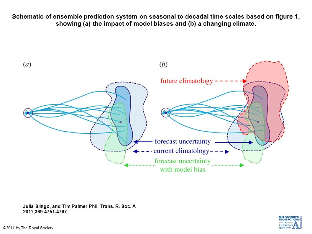 Schematic of ensemble prediction system on seasonal to decadal time scales based on figure 1, showing (a) the impact of model biases and (b) a changing climate.