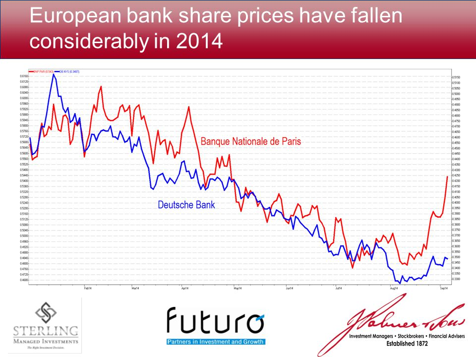 European bank share prices have fallen considerably in 2014