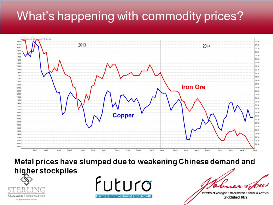 What's happening with commodity prices.