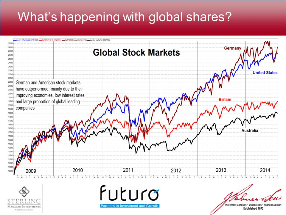 What's happening with global shares