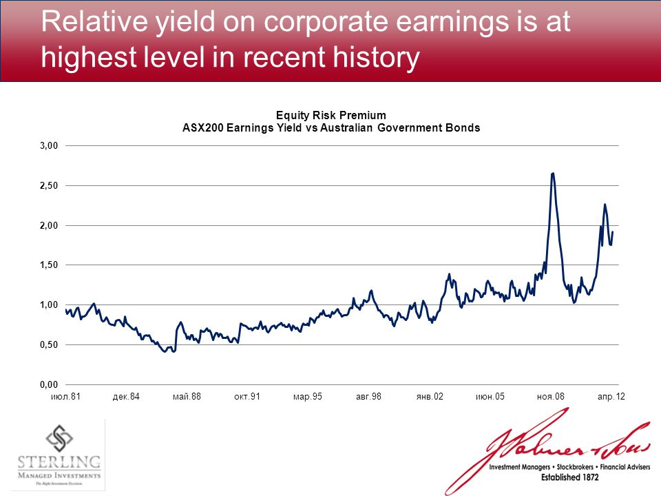 Relative yield on corporate earnings is at highest level in recent history