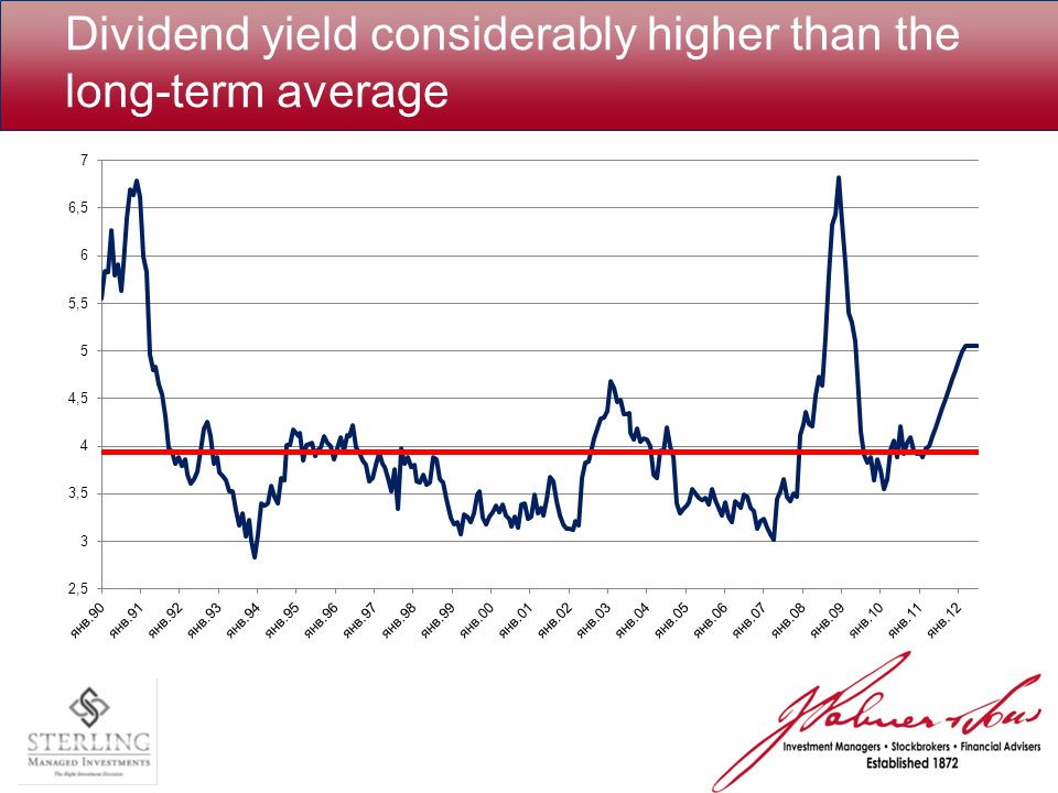 Dividend yield considerably higher than the long-term average