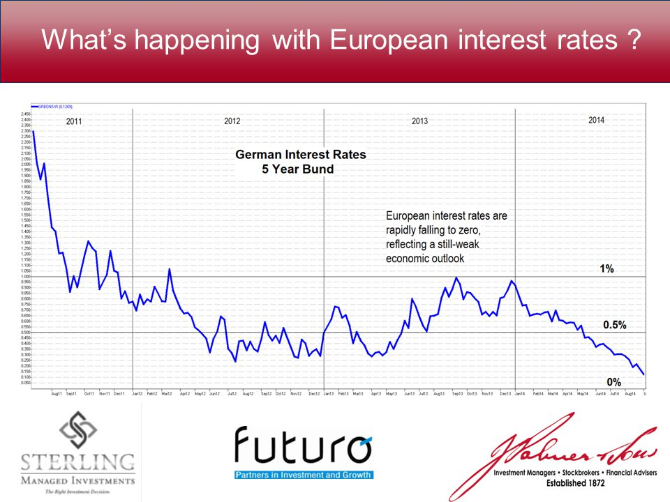 What's happening with European interest rates