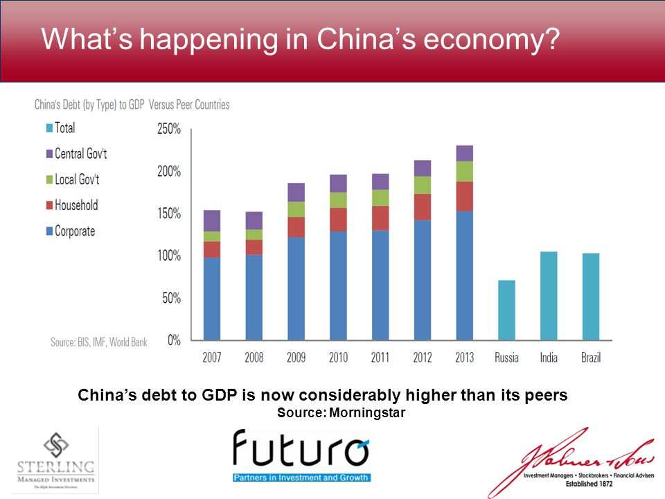 What's happening in China's economy.