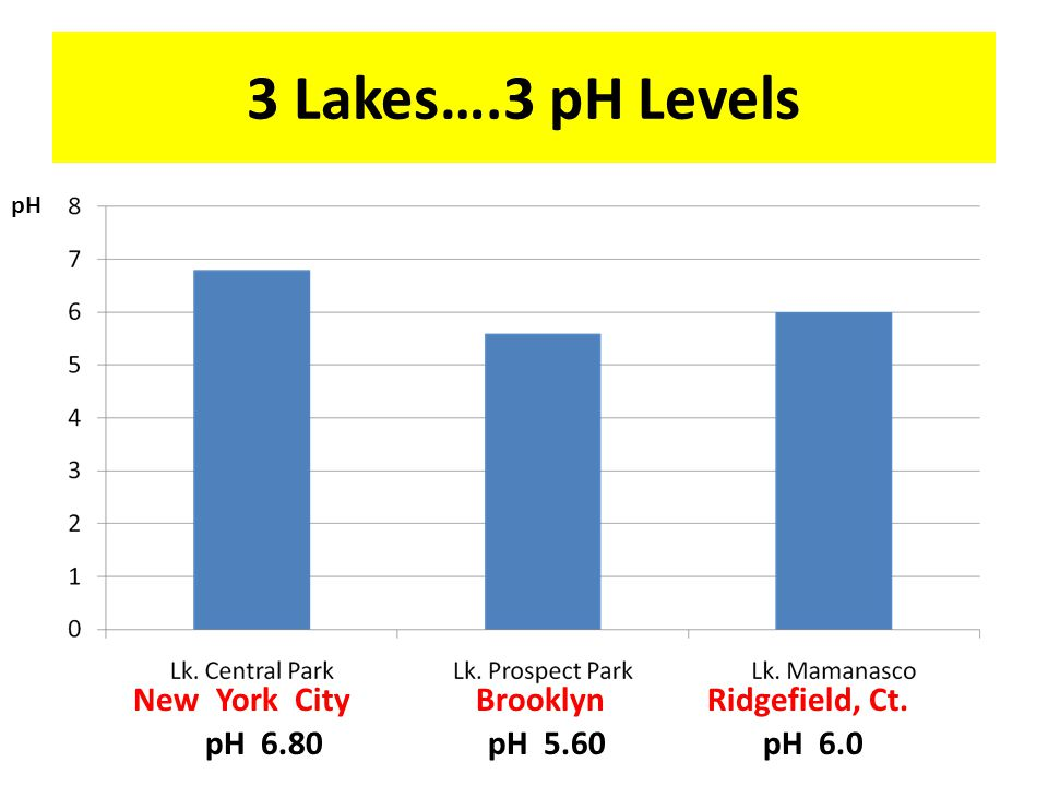 Precipitation Samples & pH Levels pH Averages: Manhattan: 5.40; Brooklyn: 4.02; Connecticut: 4.80