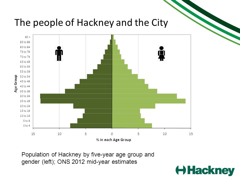 The people of Hackney and the City Population of Hackney by five-year age group and gender (left); ONS 2012 mid-year estimates