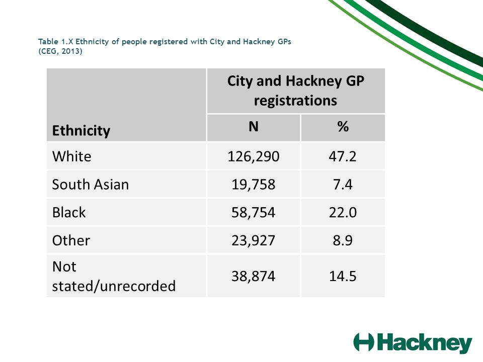 Table 1.X Ethnicity of people registered with City and Hackney GPs (CEG, 2013) Ethnicity City and Hackney GP registrations N% White126,29047.2 South A