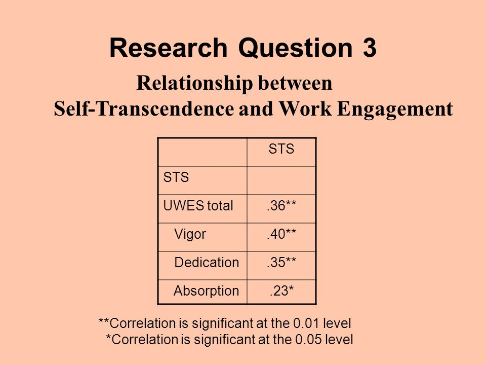 Research Question 3 STS UWES total.36** Vigor.40** Dedication.35** Absorption.23* Relationship between Self-Transcendence and Work Engagement **Correlation is significant at the 0.01 level *Correlation is significant at the 0.05 level
