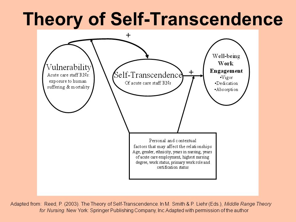 Theory of Self-Transcendence Adapted from: Reed, P.